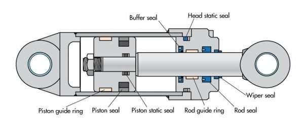 hyraulic cylinder seak kit